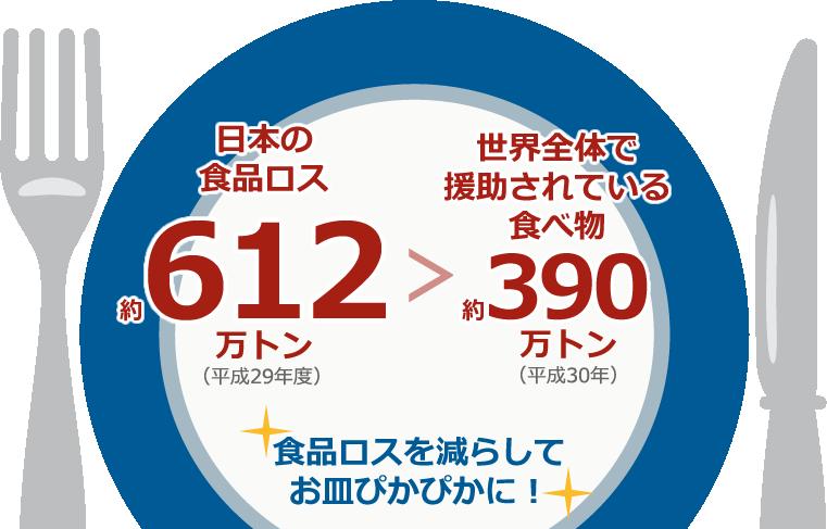日本の食品ロス約612万トン>世界全体で援助されている食べ物約390万トン