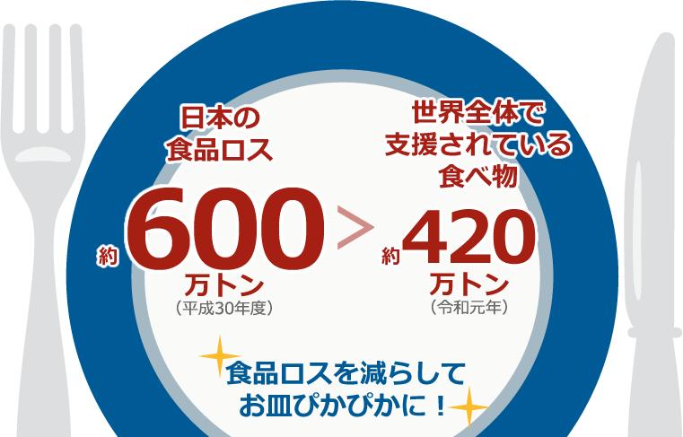 日本の食品ロス約600万トン>世界全体で援助されている食べ物約420万トン
