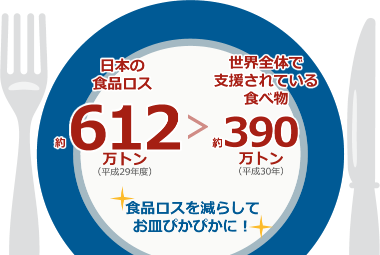 日本の食品ロス約621万トン>世界全体で支援されている食べ物約320万トン 食品ロスを減らしてお皿ぴかぴかに!